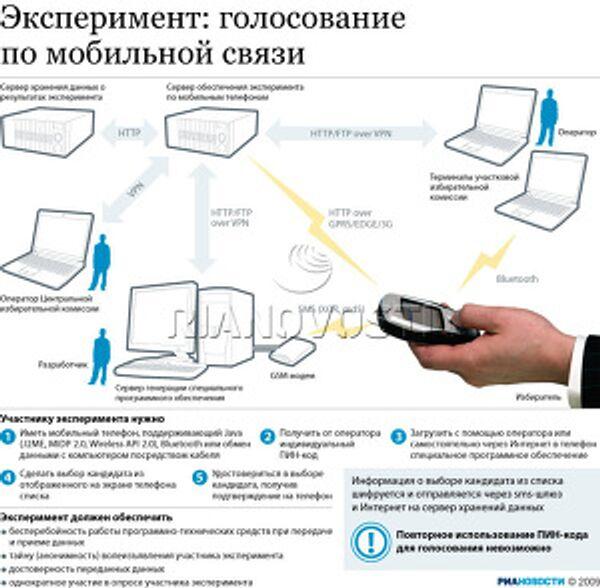 Эксперимент: голосование по мобильной связи
