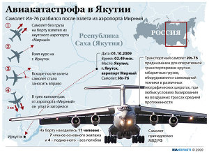 Авиакатастрофа в Якутии
