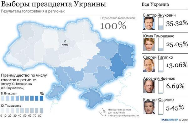 Выборы на Украине: результаты голосования в регионах.