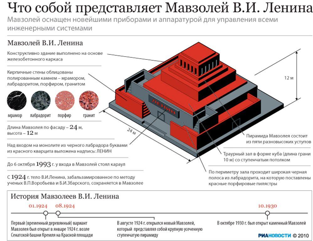 Что собой представляет Мавзолей В.И. Ленина