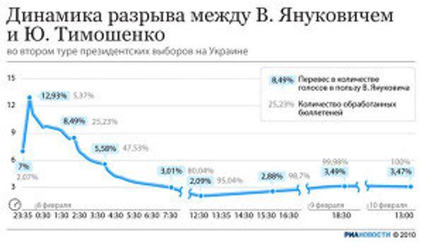 Динамика разрыва между Януковичем и Тимошенко при подсчете голосов