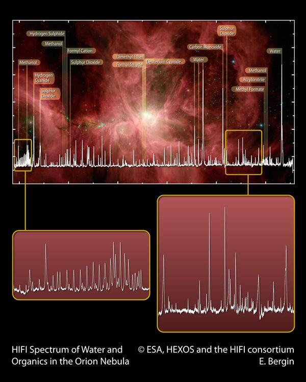 Результаты анализа спектра туманности М42 в созвездии Ориона