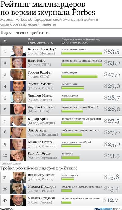 Рейтинг миллиардеров по версии журнала Forbes