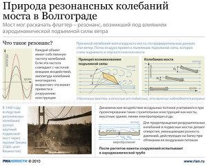 Волгоградский мост в роли воздушного змея