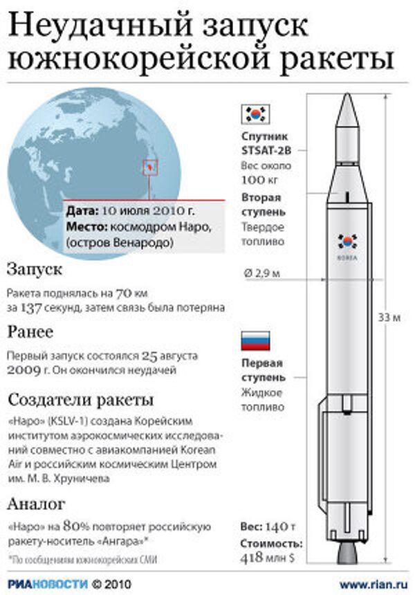 Неудачный запуск южнокорейской ракеты KSLV-1