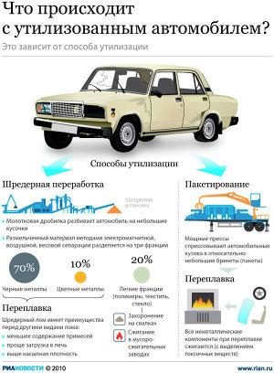 Что происходит с утилизованным автомобилем?