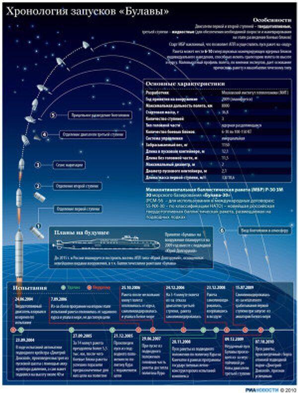 «Булава»: хронология запусков