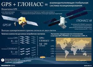 GPS + ГЛОНАСС
