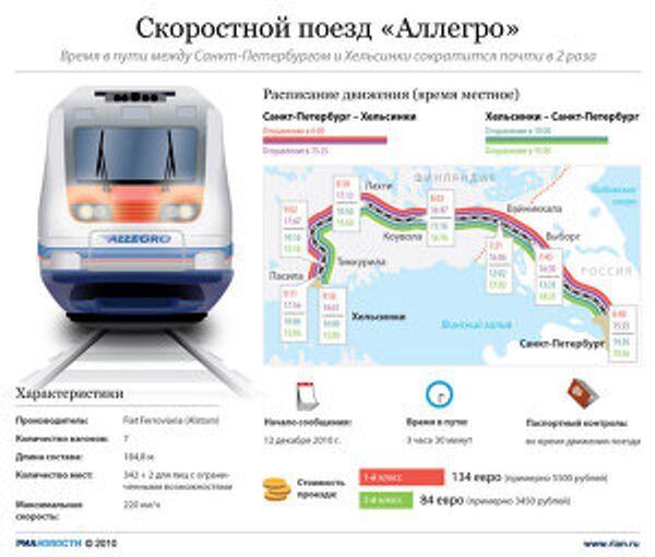 Скоростной поезд Аллегро