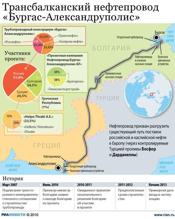 Трансбалканский нефтепровод Бургас-Александруполис