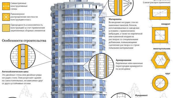 Особенности строительства сейсмоустойчивых зданий