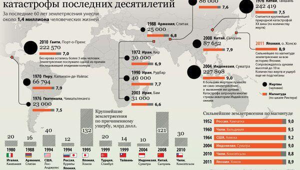 Крупнейшие геологические катастрофы