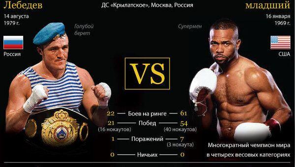 Денис Лебедев vs Рой Джонс-младший