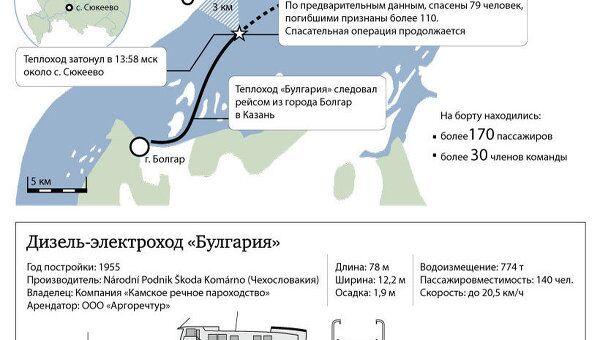 Крушение теплохода Булгария на Волге
