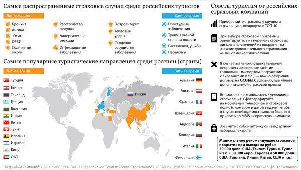 Самые распространенные страховые случаи среди российских туристов