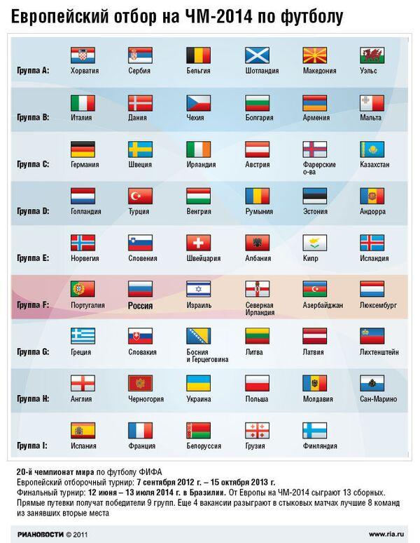 Европейский отбор на ЧМ-2014 по футболу