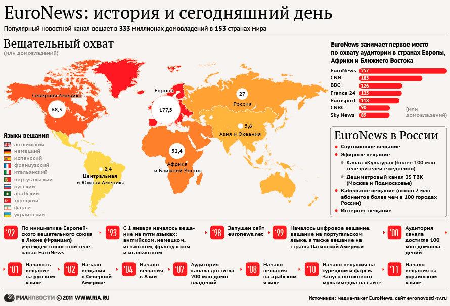 EuroNews: история и сегодняшний день