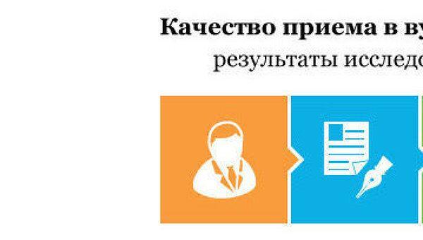 Качество приема в вузы - 2011: результаты исследования