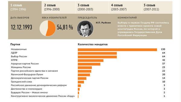 История выборов в Госдуму РФ