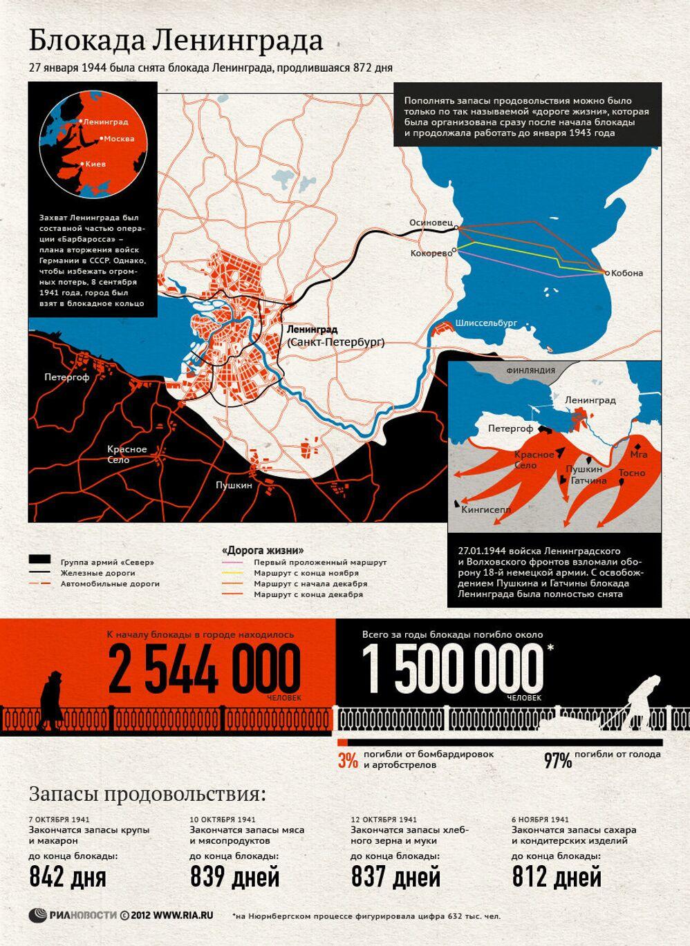 Блокада Ленинграда. 8 сентября 1941- 27 января 1944