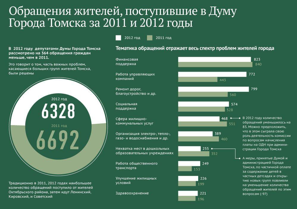 Обращения жителей, поступившие в Думу города Томска в 2011-2012 годах