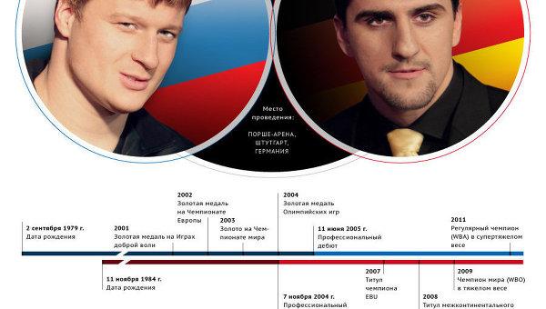 Александр Поветкин vs Марко Хук