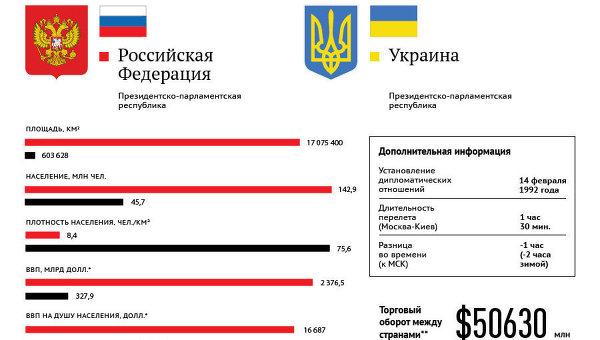 Россия и Украина: основные показатели стран