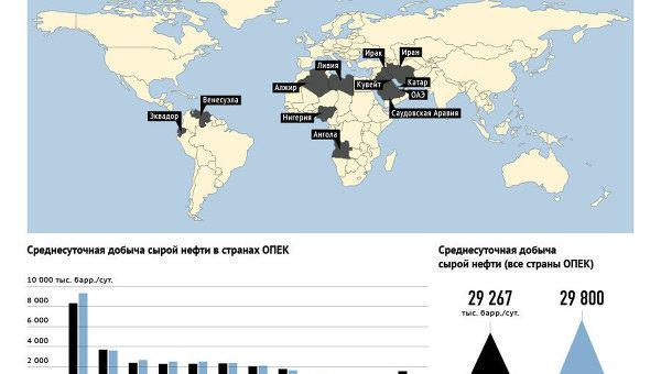 Добыча сырой нефти в странах ОПЕК в 2010 и 2011 году