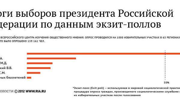 Итоги выборов президента Российской Федерации по данным экзит-поллов