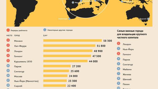 Мировой рейтинг элитного жилья