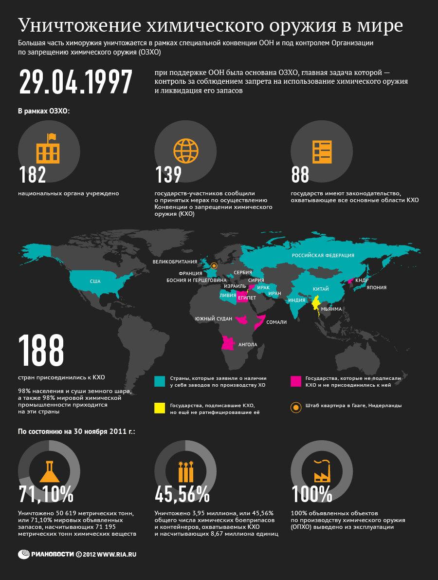 Уничтожение химического оружия в мире