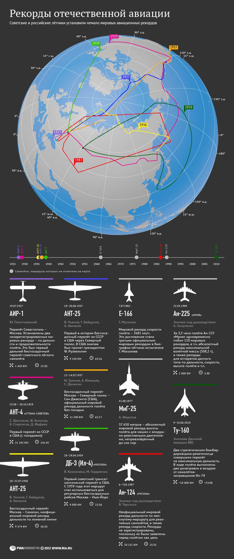 Рекорды отечественной авиации