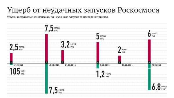 Ущерб от неудачных запусков Роскосмоса