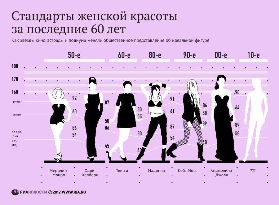 Стандарты женской красоты за последние 60 лет