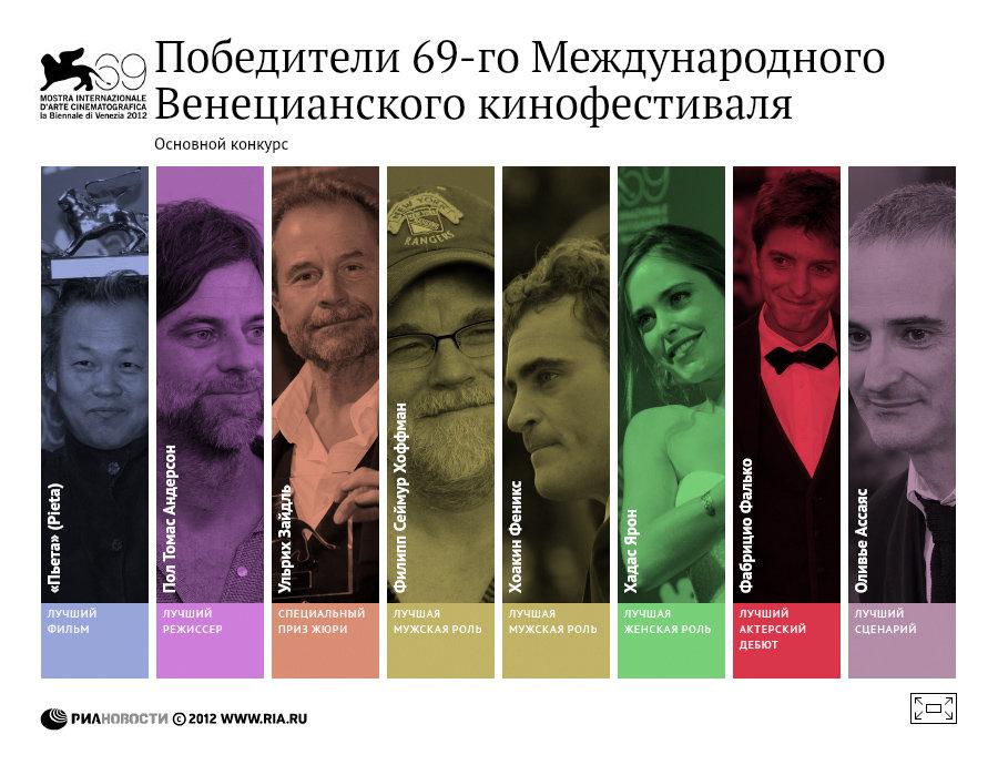 Победители Венецианского кинофестиваля