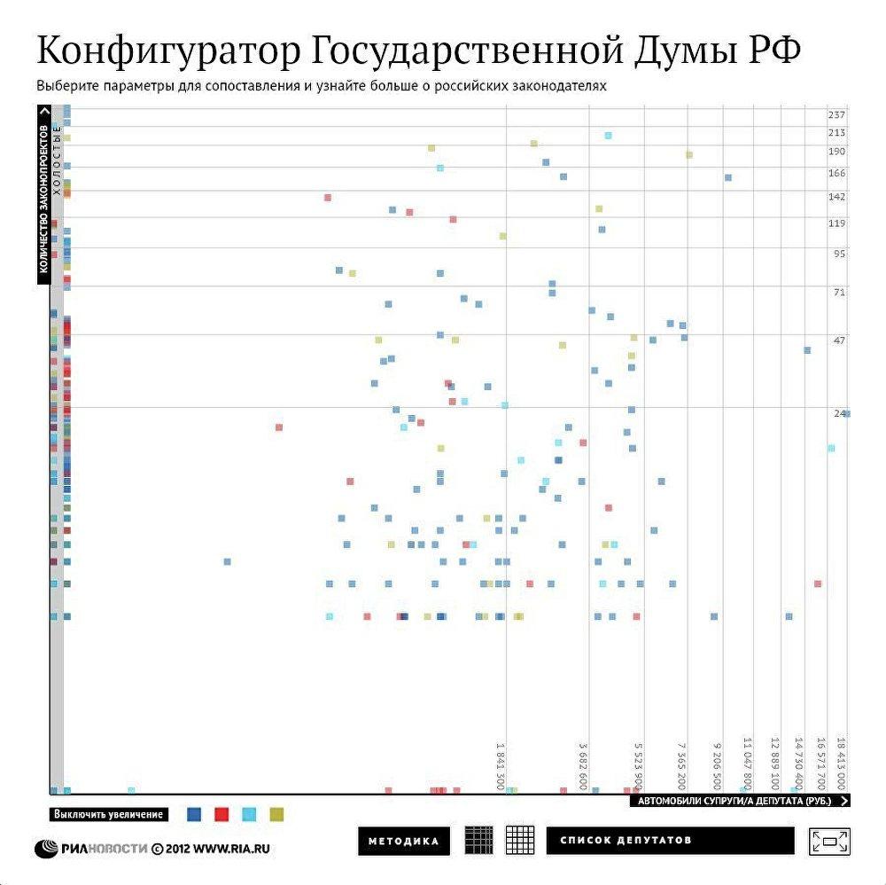 Конфигуратор Государственной Думы РФ