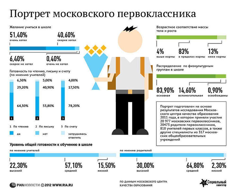 Портрет московского первоклассника