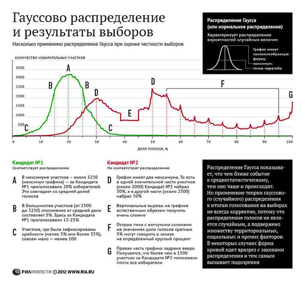 Гауссово распределение и результаты выборов