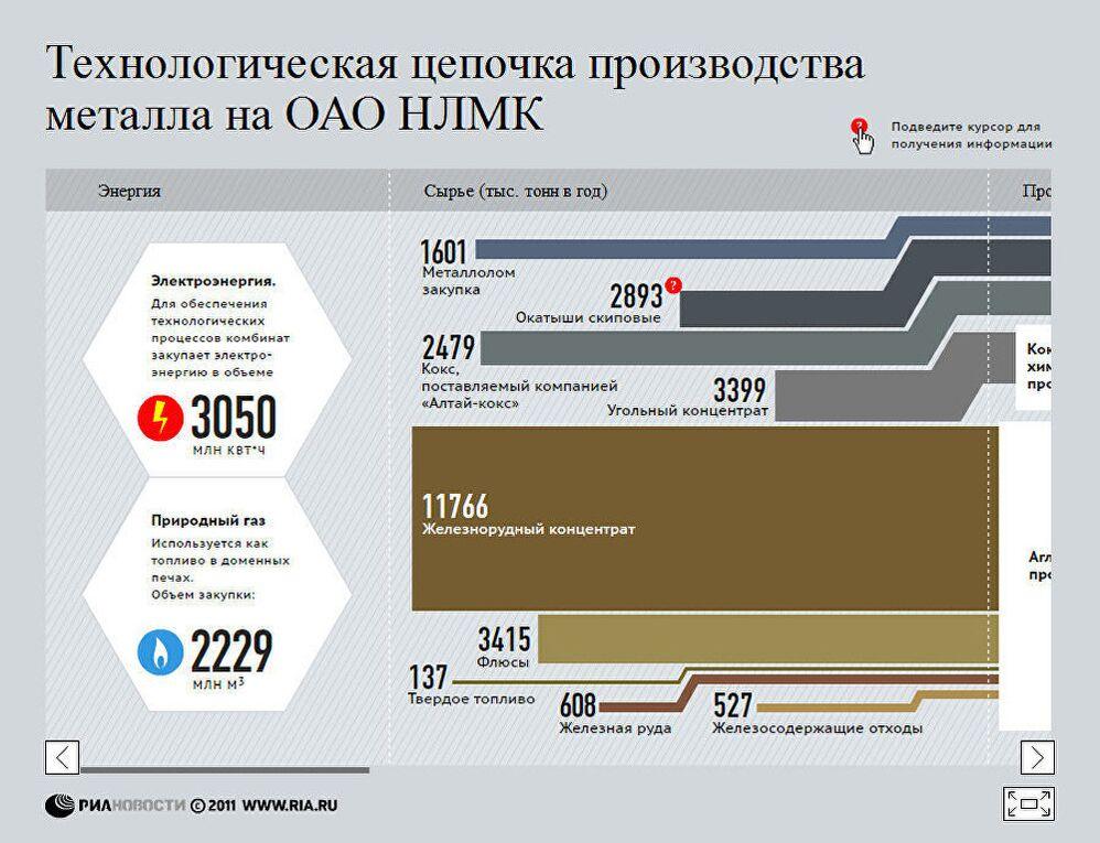 Технологическая цепочка производства металла на ОАО НЛМК