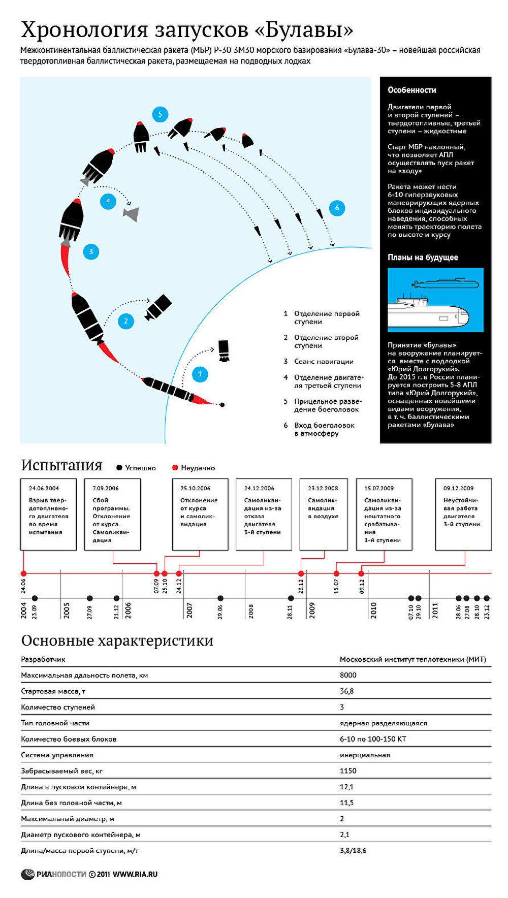 Хронология запусков Булавы