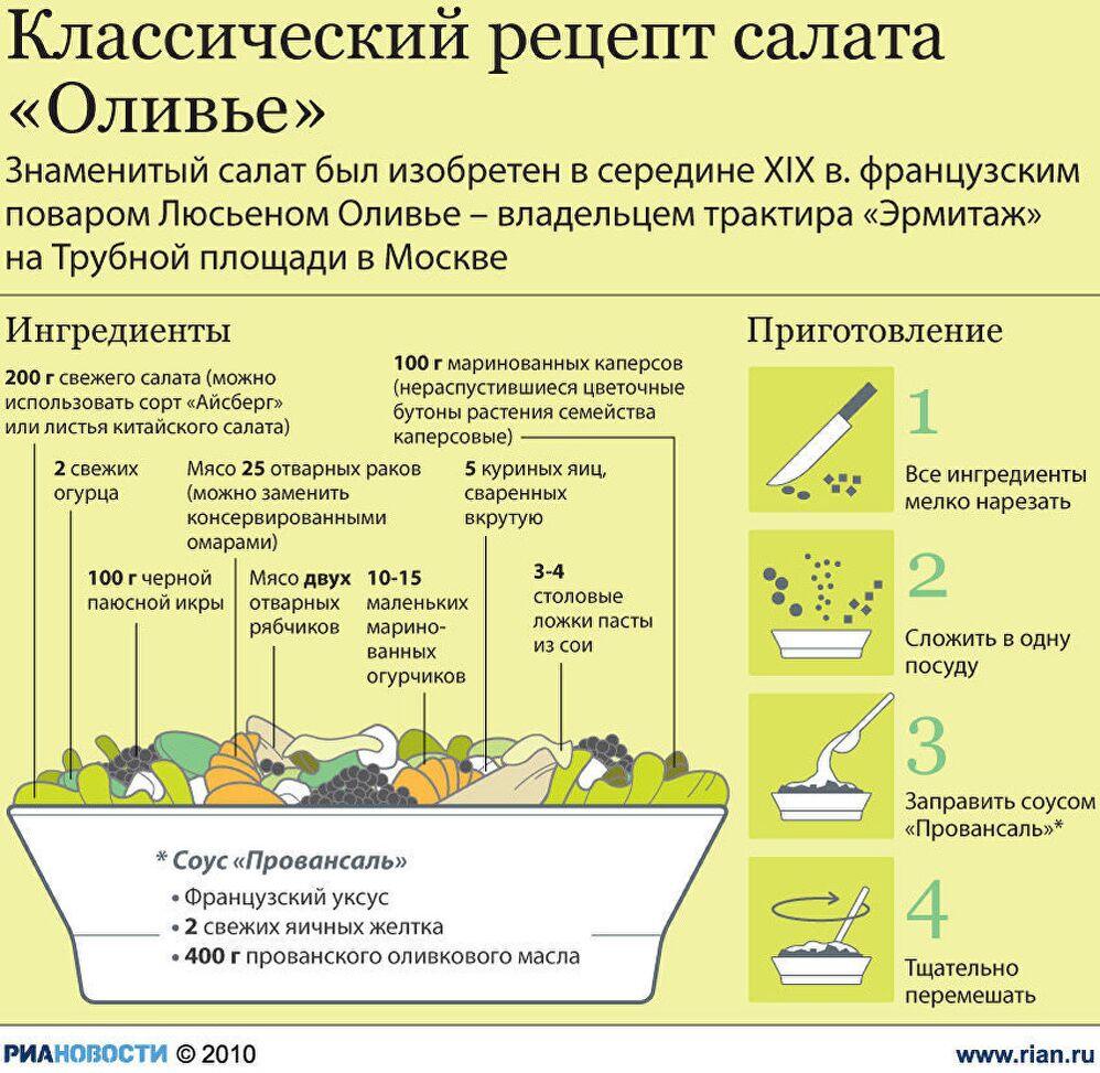 Классический рецепт салата «Оливье»