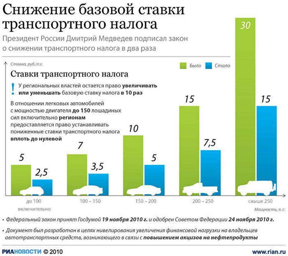 Налоговые ставки по транспортному налогу 2010 снижение процентной ставки по ипотеке в сбербанк онлайн