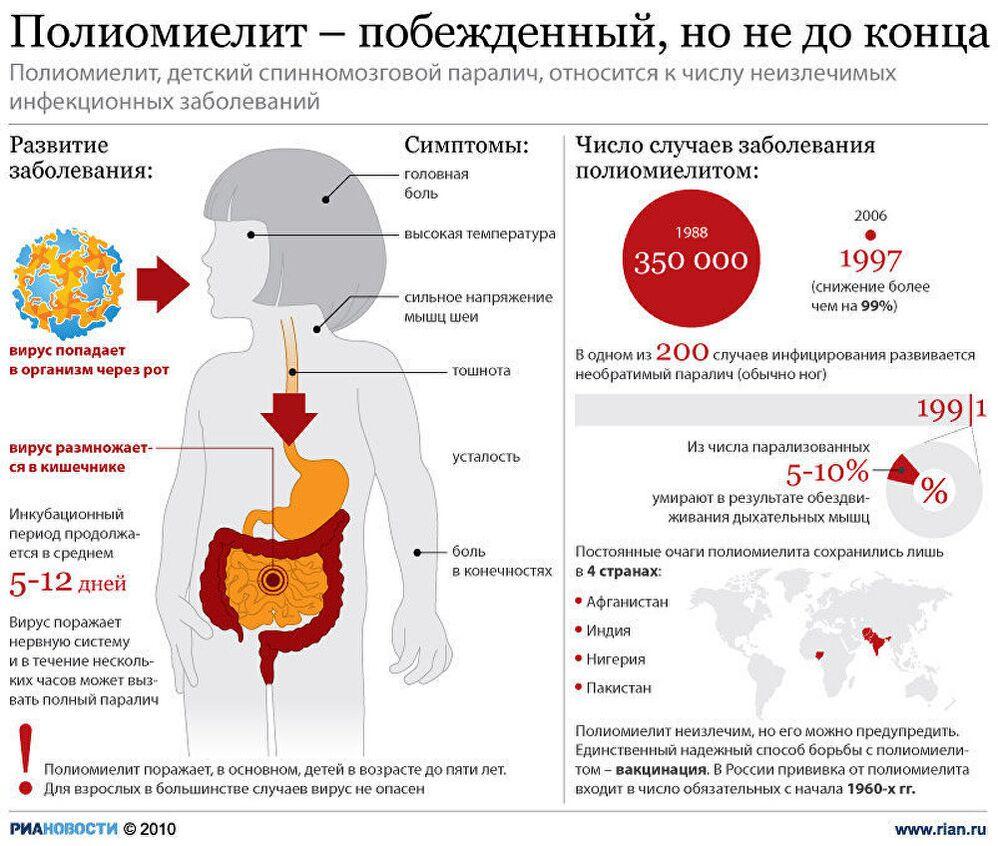 Полиомиелит – побежденный, но не до конца