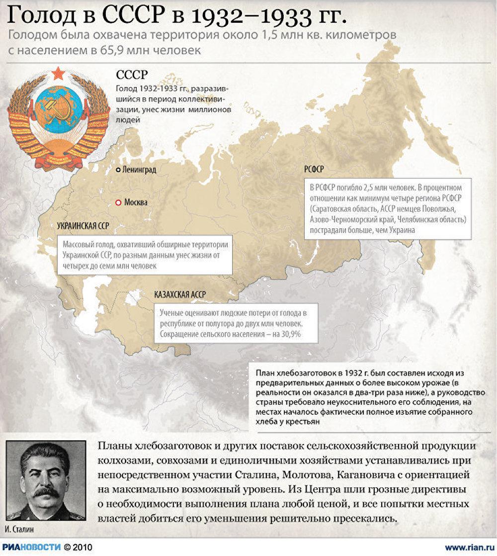 Голод в СССР в 1932-1933 годах