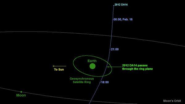 Траектория астероида 2012 DA14 во время его пролета рядом с Землей 15 февраля