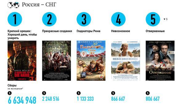 Самые кассовые фильмы выходных (15-17 февраля)