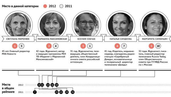 Пять самых влиятельных женщин России в области медиа