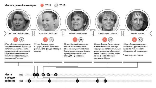 Пять самых влиятельных женщин России в социальной сфере