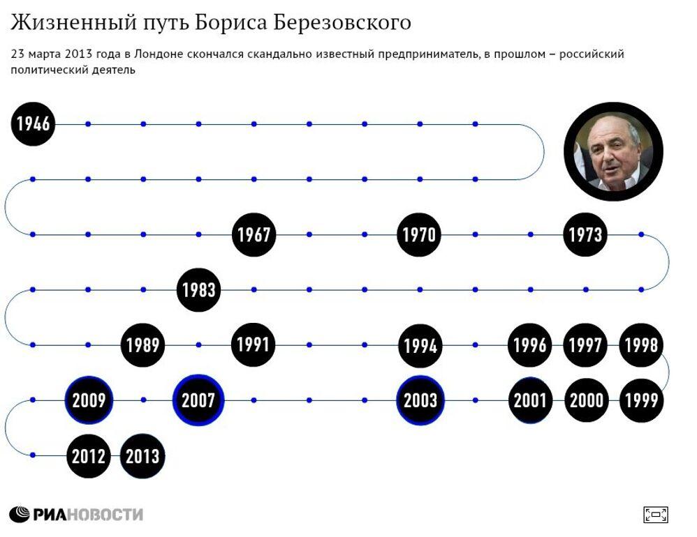 Жизненный путь Березовского