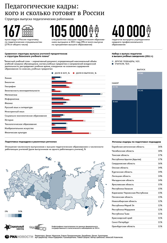 Педагогические кадры: кого и сколько готовят в России